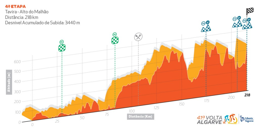 Volta ao Algarve - UCI 2.1 Perfil_etapa4-1024x512
