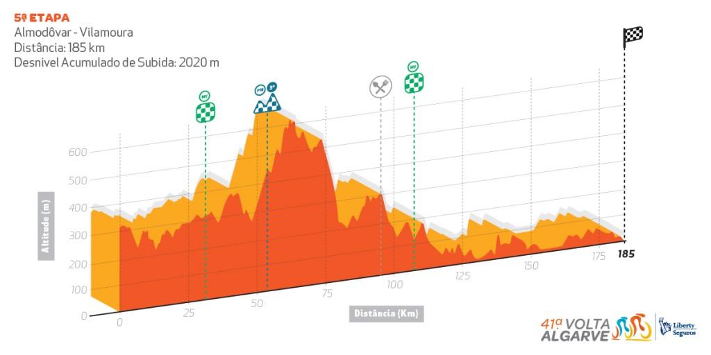 Volta ao Algarve - UCI 2.1 Perfil_etapa5-1024x512
