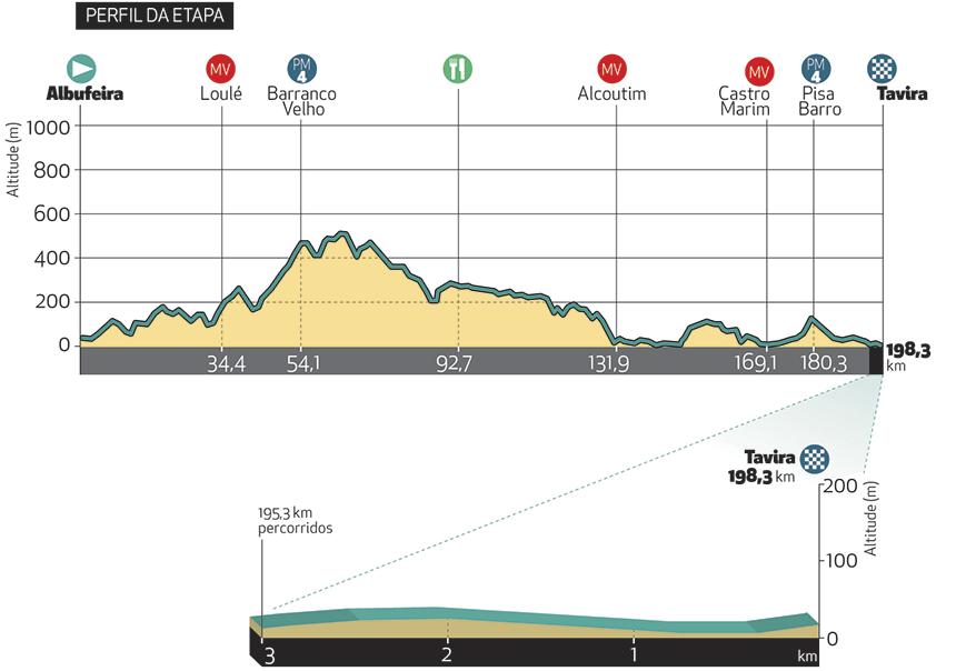 ALBUFEIRA / TAVIRA – 198,3 km 23/02/2019 - TAPPA 4