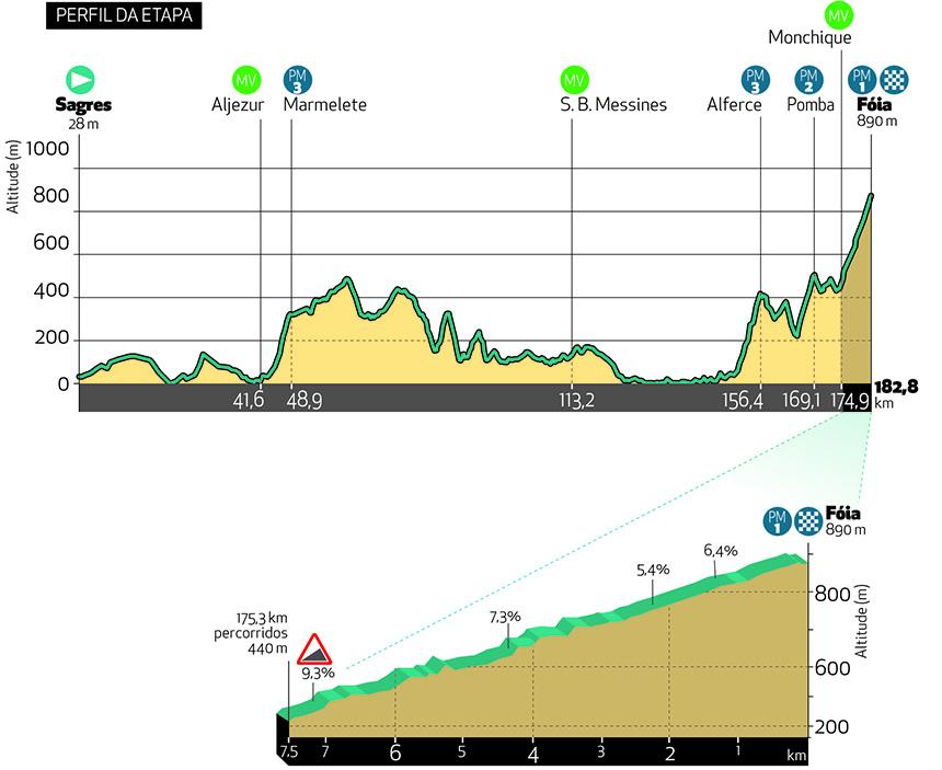 [Immagine: etapa2-2021-perfil_alt-1.jpg]